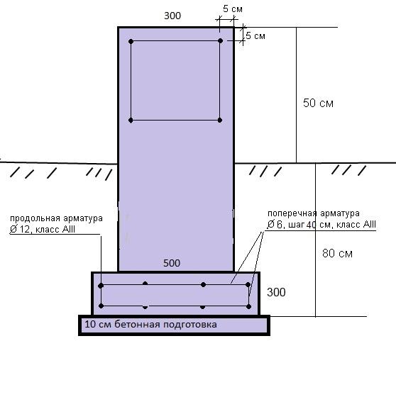 Как сделать фундамент под стену в полкирпича