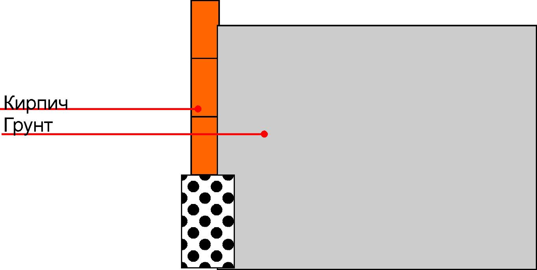 Как сделать подпорную стенку из бетона 63